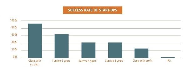 Taxa de sucesso de startups (Foto: Reprodução)