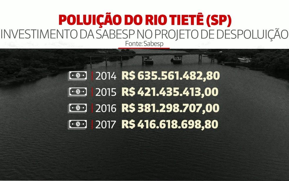 Veja o investimento na despoluição do Rio Tietê — Foto: GloboNews/Reprodução
