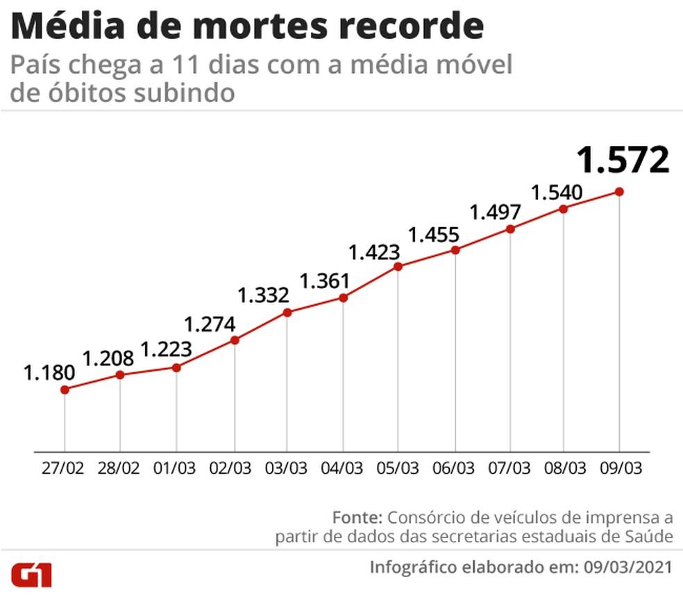 Média móvel quebra recordes há 11 dias seguidos — Foto: Arte G1