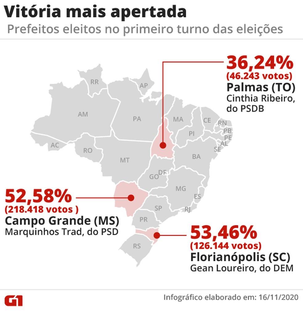 Vitória mais apertada nas eleições de 2020 — Foto: Elcio Horiuchi/G1