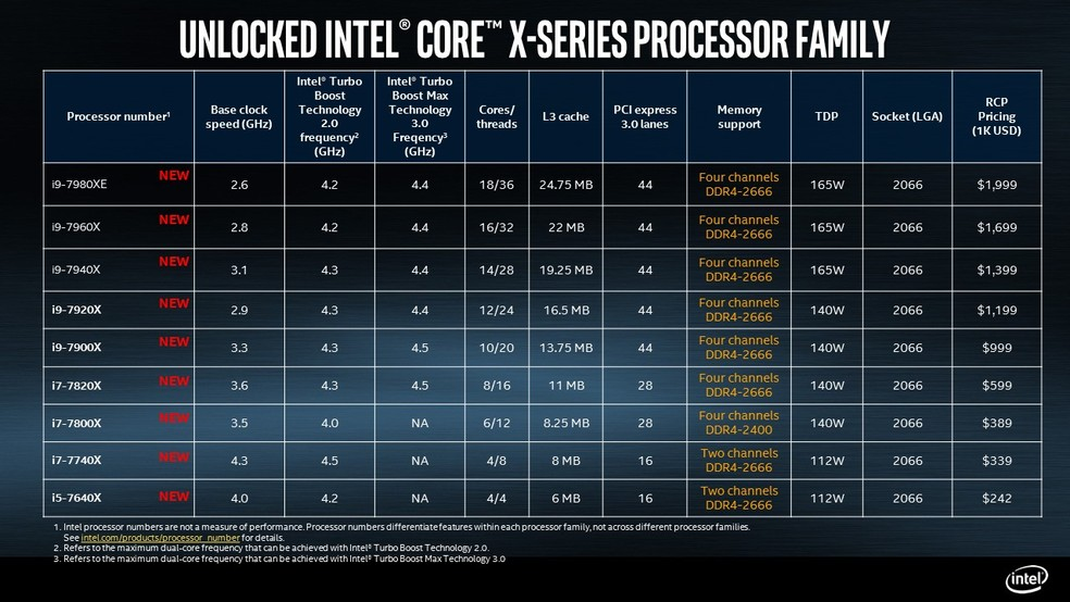 Tabela com especificações dos novos processadores Core i9 (Foto: Divulgação/Intel)