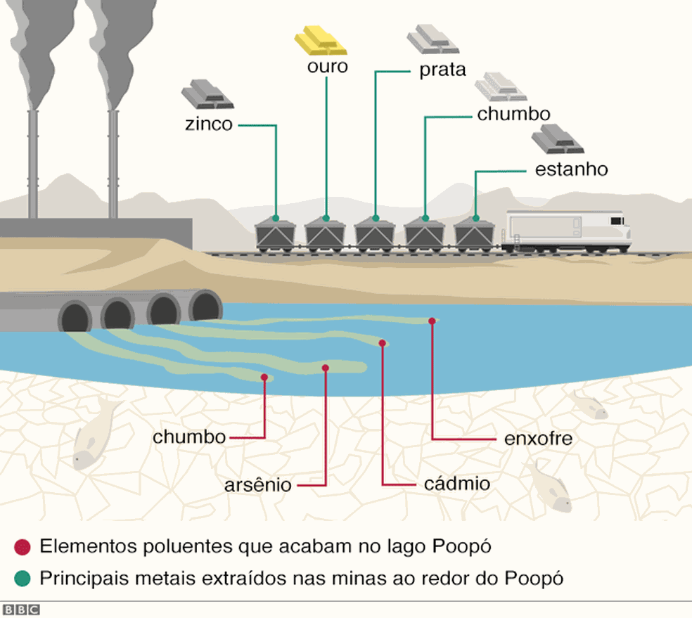 A mineração é uma atividade econômica fundamental para o departamento de Oruro, mas, ao mesmo tempo, é uma fonte de poluição (Foto: BBC)