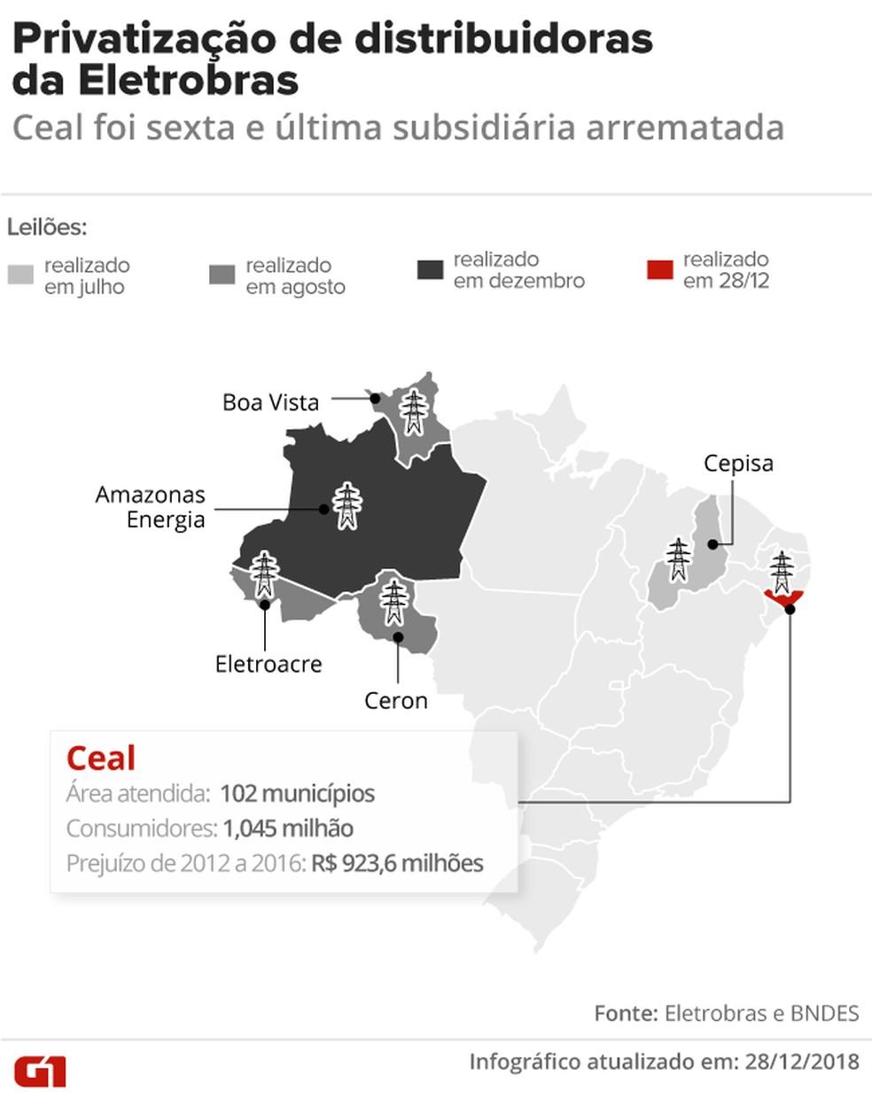 Leilão de privatização da Ceal — Foto: Arte/G1