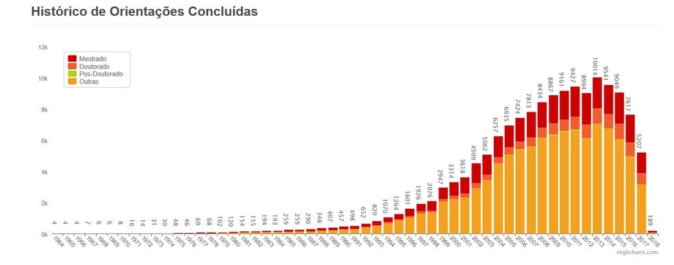 Número de teses conluídas na UFMG registra queda desde 2013. (Foto: UFMG/Divulgação)