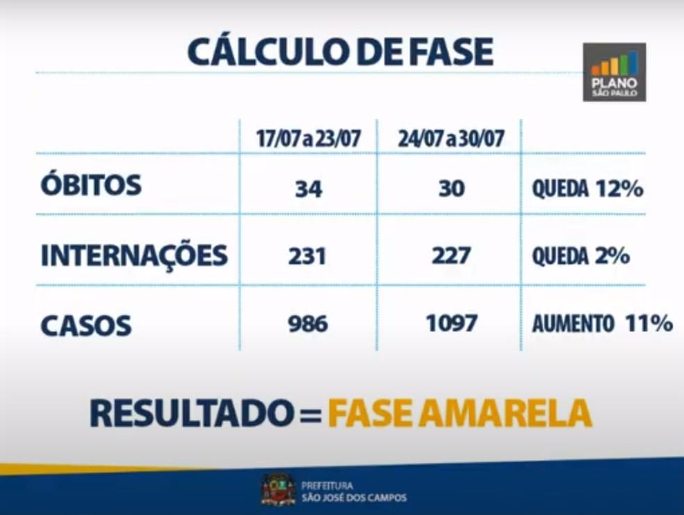 Sem aval do Estado, Prefeito de São José dos Campos mantém a cidade na fase amarela — Foto: Youtube/Reprodução