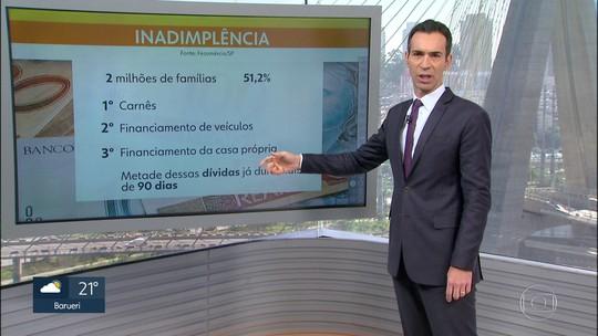 Inadimplência sobe em julho e atinge mais da metade das famílias paulistanas