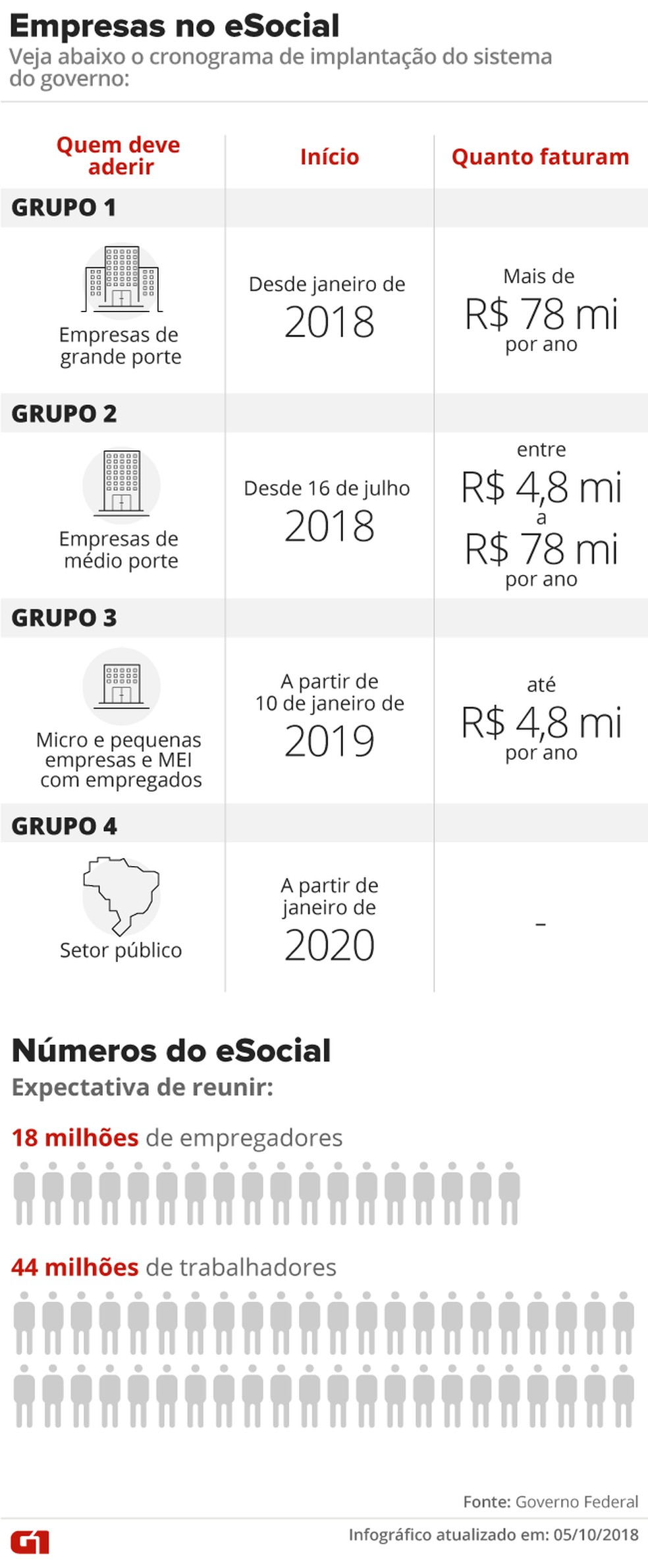 Calendário de implantação do eSocial para as empresas. — Foto: Alexandre Mauro/G1
