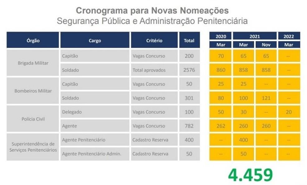 Cronograma das nomeações dos servidores da segurança no RS — Foto: Divulgação/Palácio Piratini