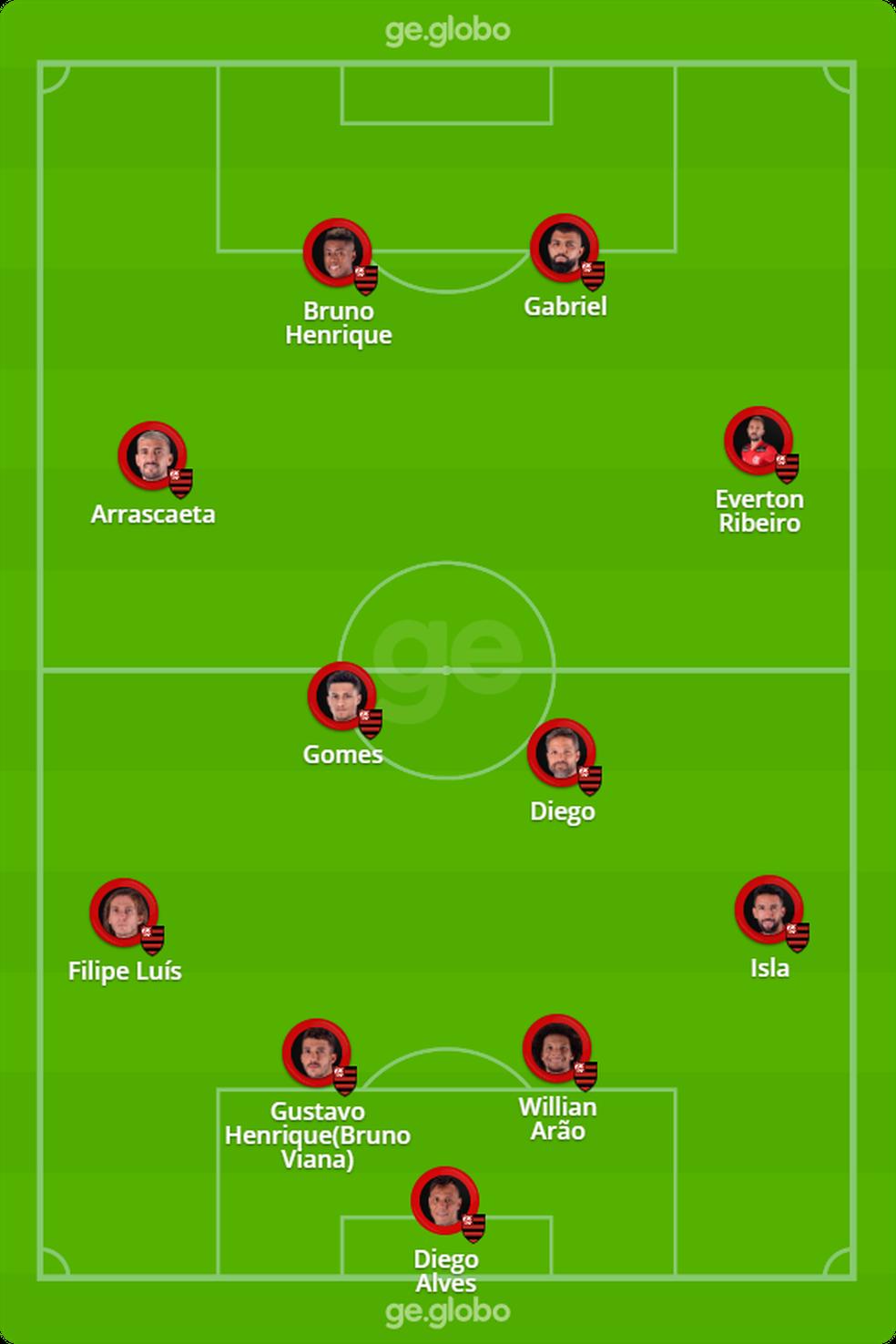 Provável escalação do Flamengo para enfrentar a LDU — Foto: ge