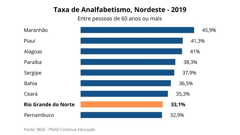 Taxa de Analfabetismo no Nordeste, IBGE, 2019 — Foto: Divulgação/IBGE