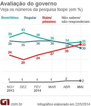 Pesquisa Ibope avaliação governo maio 2014 (Foto: Editoria de Arte / G1)