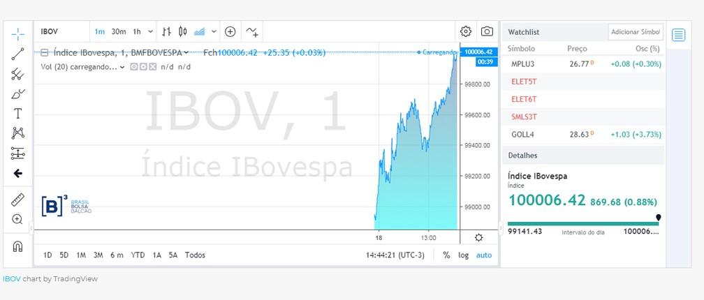 O Ibovespa atingiu às 14h44 a marca histórica de 100 mil pontos — Foto: Reprodução