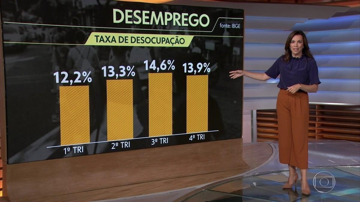 Desemprego cai para 13,9% no 4º trimestre, mas taxa média em 2020 é a maior já registrada pelo IBGE