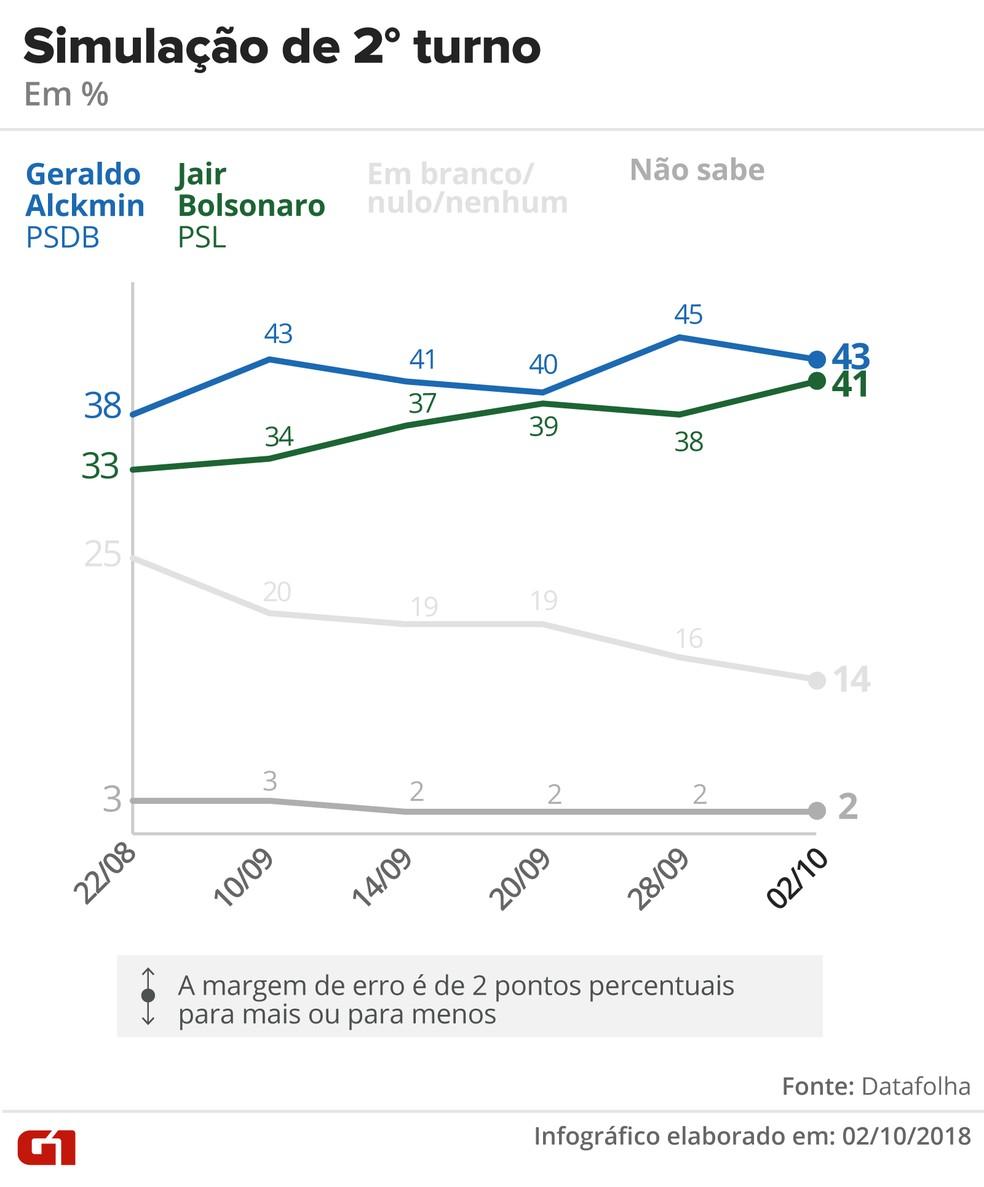 Pesquisa Datafolha – 2 de outubro – simulação de 2º turno entre Alckmin x Bolsonaro — Foto: Arte/G1