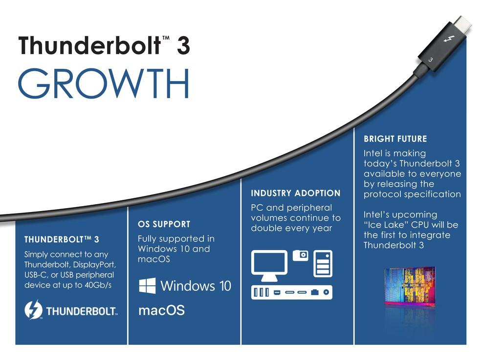 Intel destaca o crescimento do protocolo Thunderbolt 3, com expectativa de maior adoção por parte da indústria — Foto: Divulgação/Intel