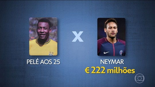 Aos 25 anos, Pelé valia 73% a mais do que Neymar, estima economista
