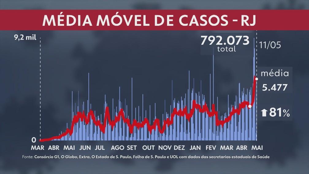 Média móvel no Rio chegou a 5.477 casos de Covid nesta terça (11) — Foto: Reprodução