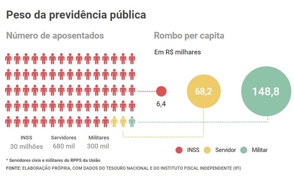 Impacto das aposentadorias — Foto: GloboNews/IFI