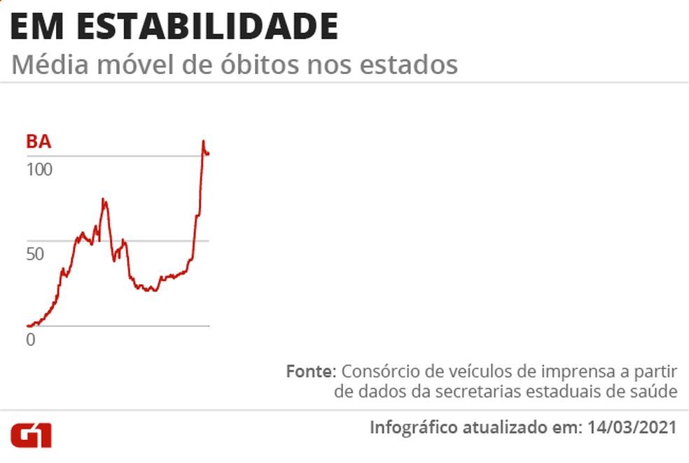 Apenas Bahia tem a média de mortes em estabilidade — Foto: Arte G1