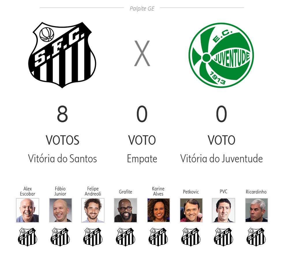 Palpite ge 3ª rodada: Santos x Juventude — Foto: ge