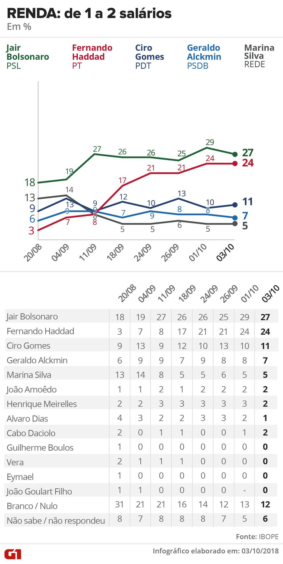 Pesquisa Ibope - 3 de outubro de 2018 - intenção de voto entre eleitores que ganham entre 1 e 2 salários — Foto: Arte/G1