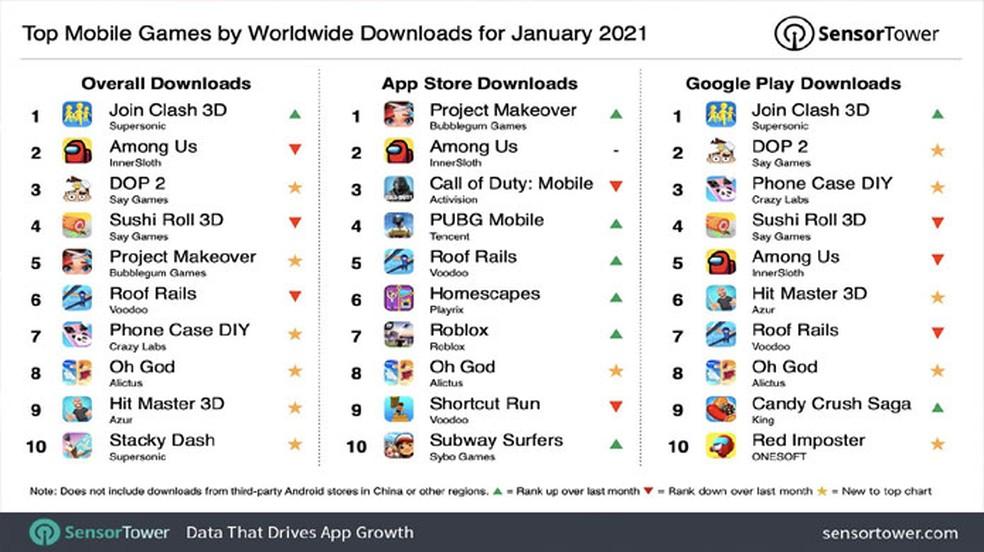 Join Clash 3d E Among Us Foram Os Jogos Mobile Mais Baixados De Janeiro Jogos Casuais Techtudo