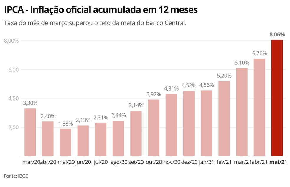 IPCA - Inflação oficial acumulada em 12 meses— Foto: Economia G1