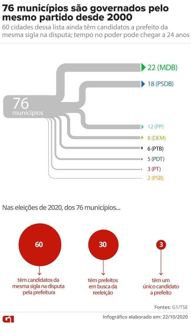 76 municípios são governados pelo mesmo partido há 20 anos; 60 têm candidato da sigla na disputa pela prefeitura nesta eleição