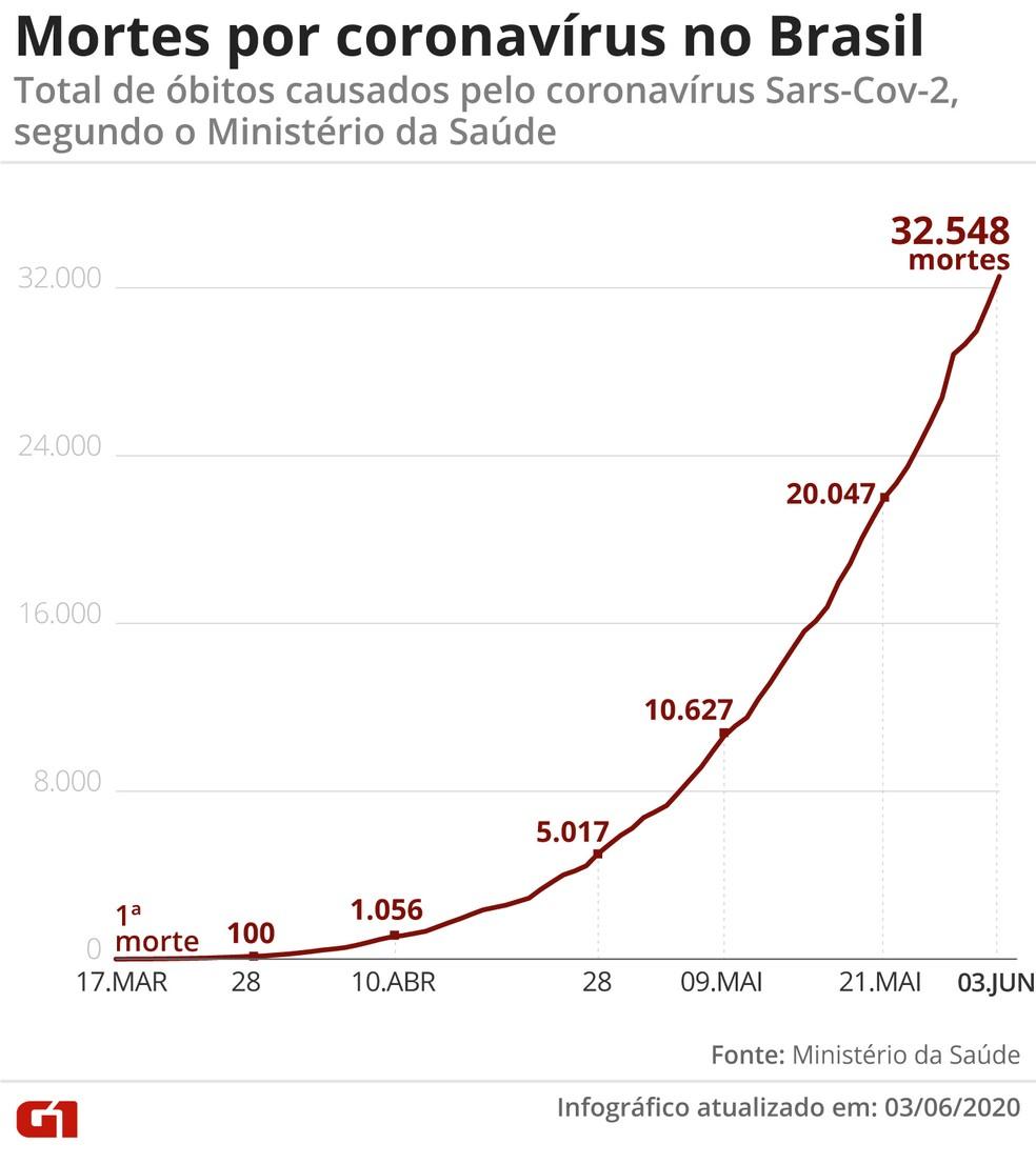 Mortes por coronavírus no Brasil em 3 de junho — Foto: G1