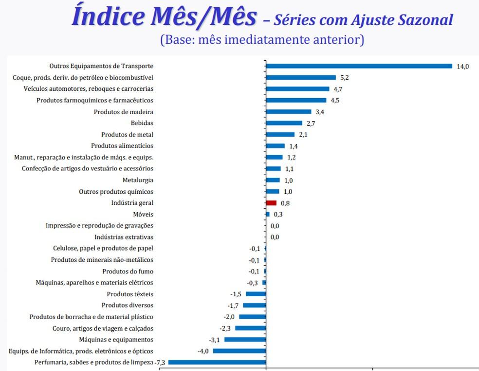 Produção industrial em abril, por ramo de atividade, na comparação com o mês anterior (Foto: Divulgação/IBGE)