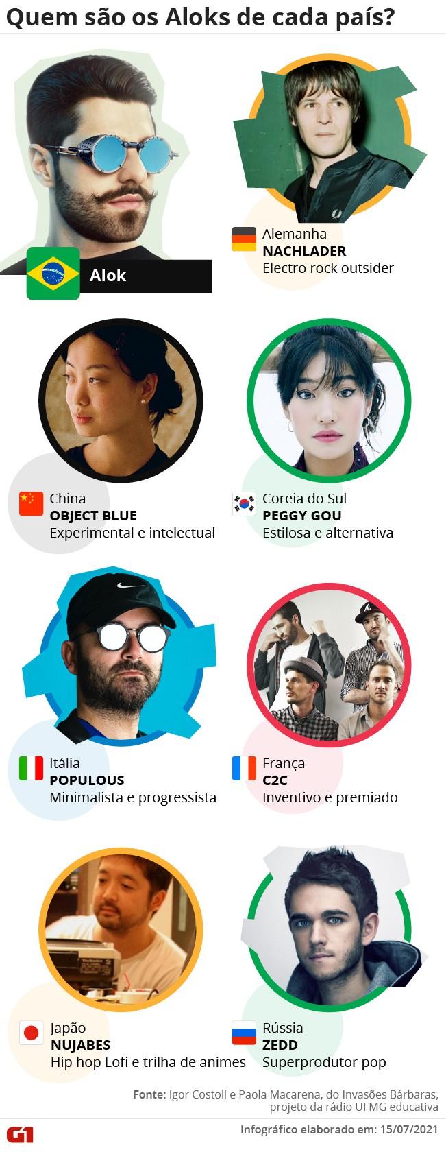 Anitta italiana, Racionais coreano, Legião russo... quais os hits mais ouvidos nas potências olímpicas