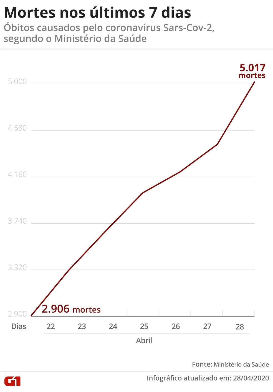 Mortes por coronavírus nos últimos 7 dias — Foto: Arte/G1