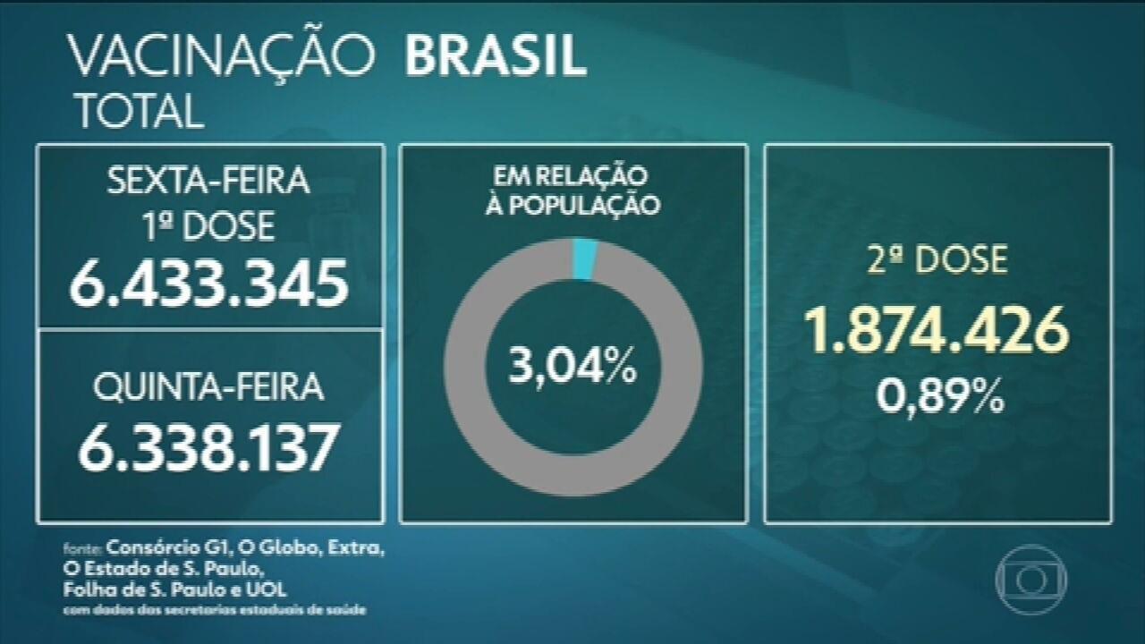 Brasil vacinou 6,43 milhões com 1ª dose, aponta consórcio de veículos de imprensa