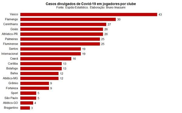Casos divulgados de Covid-19 em jogadores por clube — Foto: Espião Estatístico / Bruno Imaizumi