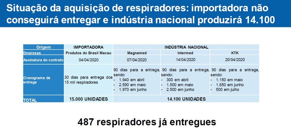 Slide sobre respiradores apresentado pelo Ministério da Saúde para deputados nesta quinta-feira (7) — Foto: Reprodução/Ministério da Saúde