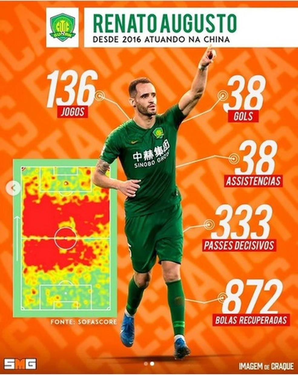 Números de Renato Augusto, reforço do Corinthians, na China — Foto: Divulgação