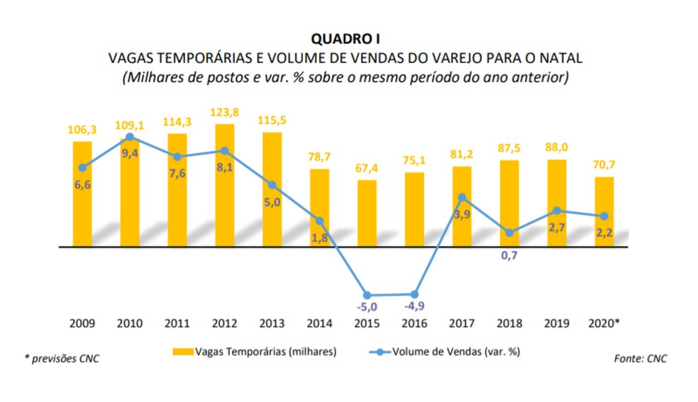 Vagas temporárias e volume de vendas — Foto: Divulgação