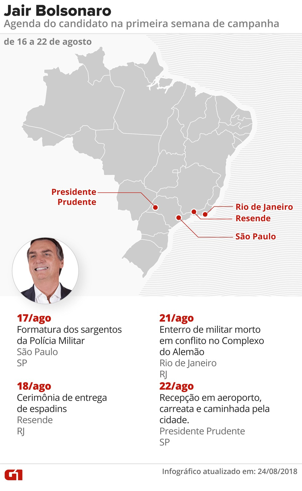 Agenda de Jair Bolsonaro (PSL) na primeira semana de campanha presidencial (Foto: Alexandre Mauro, Roberta Jaworski, Igor Estrella e Juliane Souza/G1)