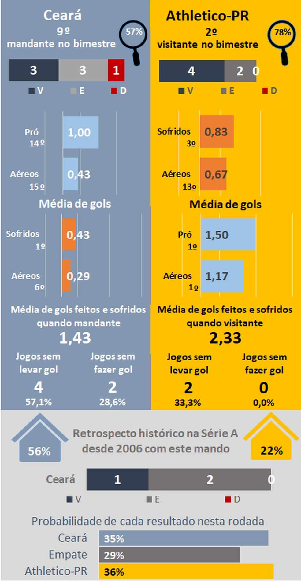 Favoritismos #36 — Foto: Espião Estatístico