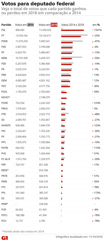 Votos por partido na Câmara dos Deputados em 2014 e 2018 — Foto: Alexandre Mauro/G1