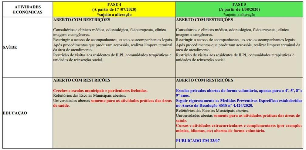 Fase 5 da flexibilização no Rio: saúde e educação — Foto: Reprodução/Prefeitura do Rio