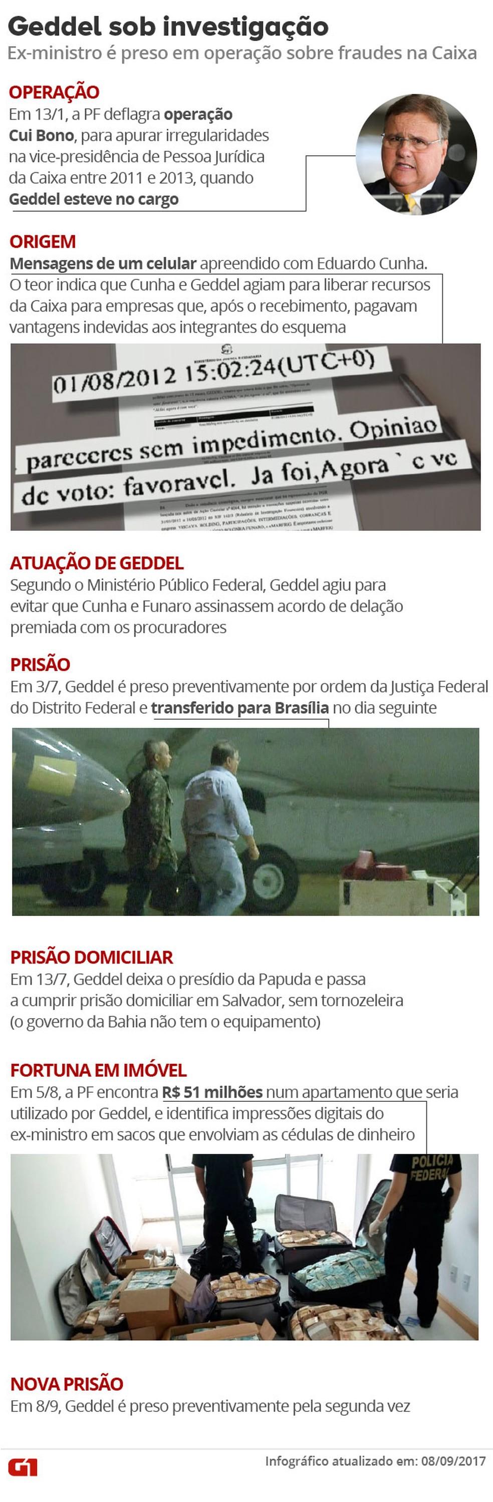Geddel sob investigação - Operações Cui Bono e Tesouro Perdido (Foto: Arte/G1)
