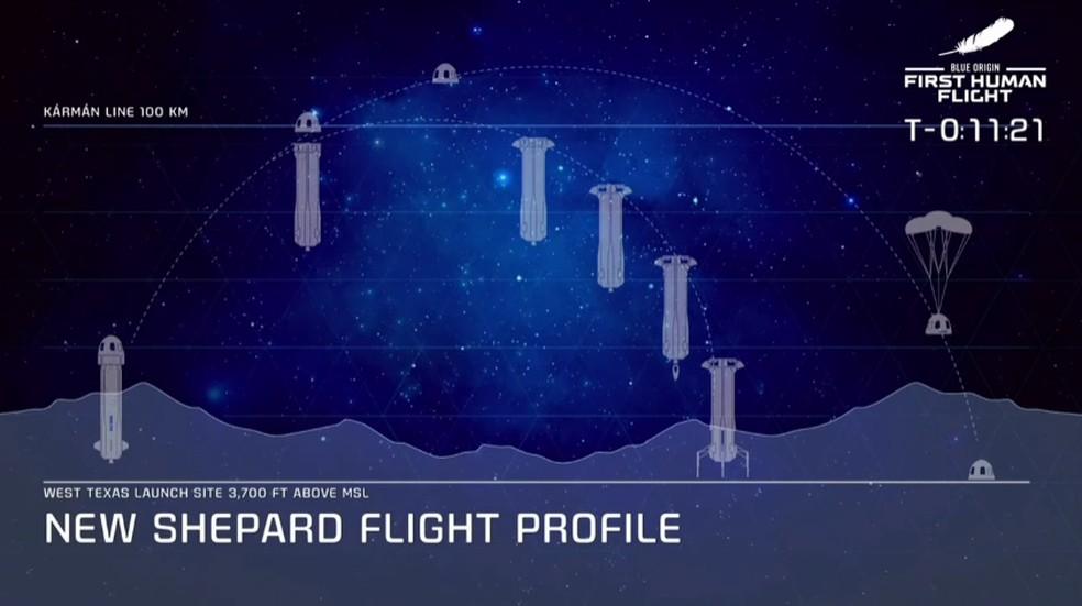 Jeff Bezos, homem mais rico do mundo, completa viagem ao espaço | Inovação  | G1