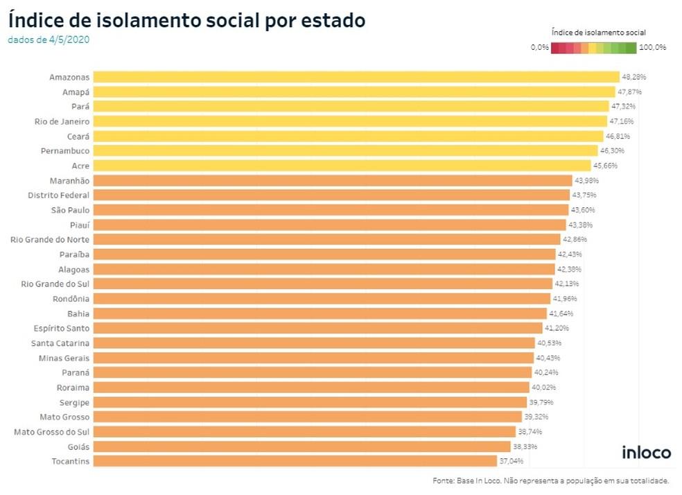 Ranking de isolamento social — Foto: In Loco/Reprodução