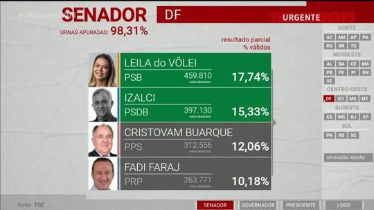 Leila do Vôlei e Izalci são eleitos senadores pelo Distrito Federal