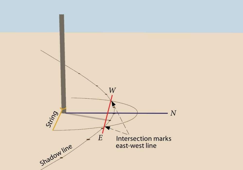 Modelo mostra como funciona a técnica de Dash. (Foto: Wilma Wetterstrom /Ancient Egypt Research Associates)