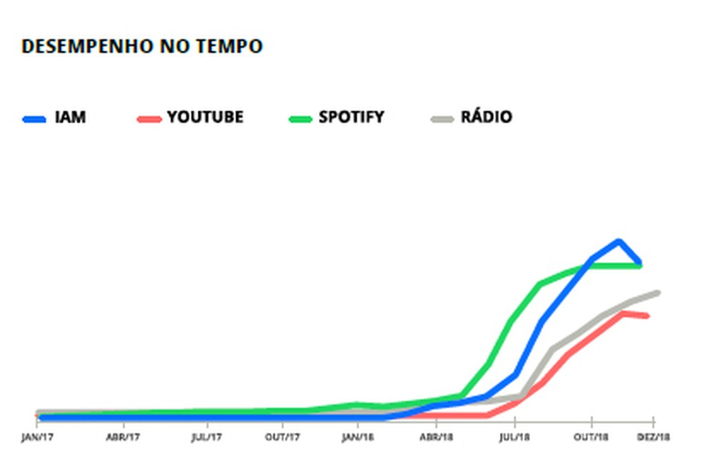 Gráfico de relatório da empresa Playax mostra curva de crescimento e queda de execuções do Melim ao longo de 2018. O IAM (linha azul), ou índice de audiência musical, é um índice consolidado da Playax que considera a execução total na internet e nas rádios — Foto: Reprodução