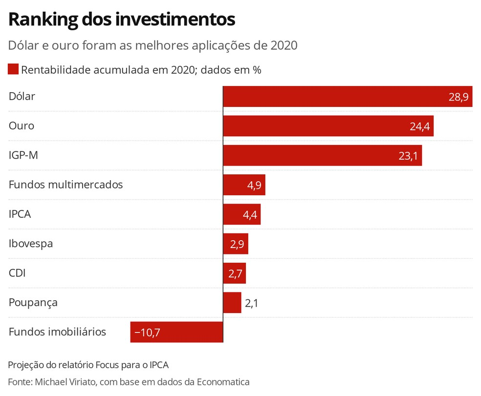 Ranking dos investimentos — Foto: Economia G1
