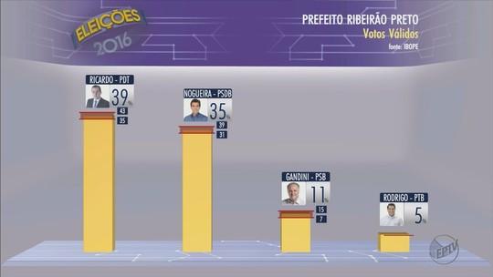 Ibope, votos válidos: Ricardo tem 39%, Nogueira, 35%, e Gandini, 11%