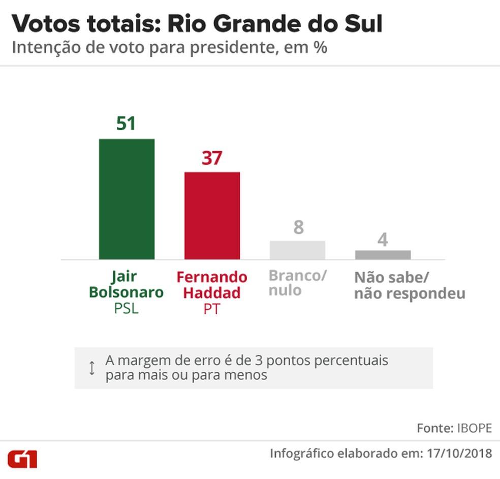 Pesquisa Ibope - 2º turno - Rio Grande do Sul - votos totais no estado  — Foto: Arte/G1